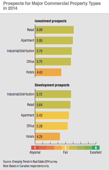 Prospects for Major property types