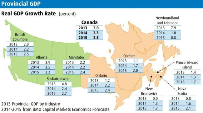 Canada-GDP-growth-by-province-1024x572