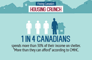Housing_1in4Canadians_en