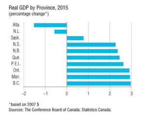 Real-GDP-province-2015-300x236