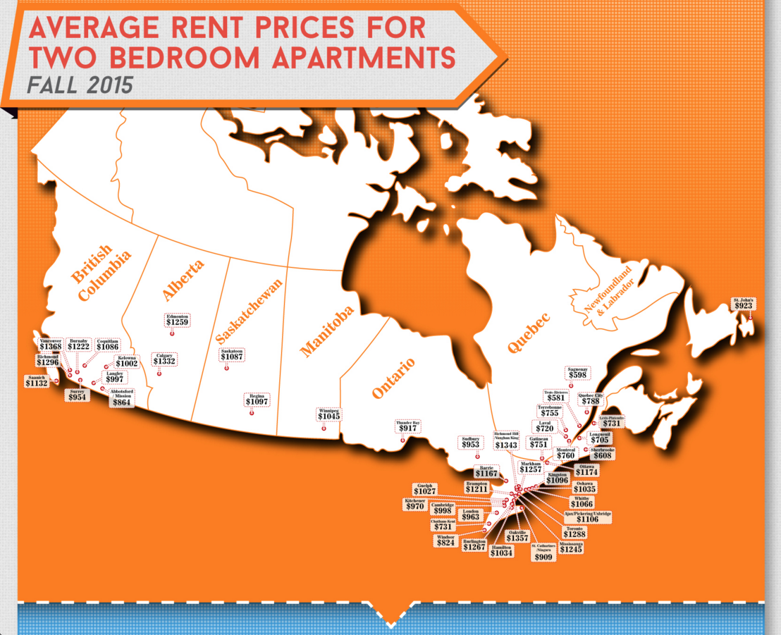 new rental data shows the average cost of rents across canada rhb