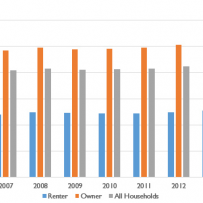 Canadian homeowners versus renters: Is there a difference in average household income