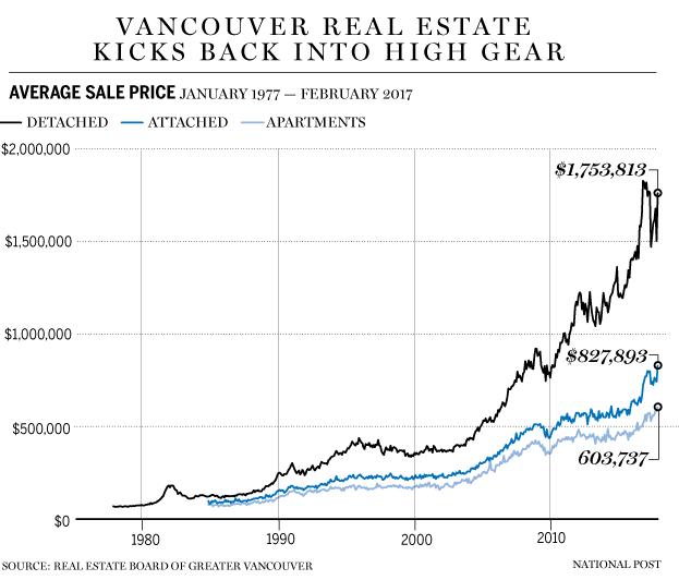 Average Apartment Rent: Hot Real Estate Heats Up Apartment Market To Heights Not