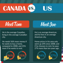Canada vs. USA: Which Housing Market Has It Worse?