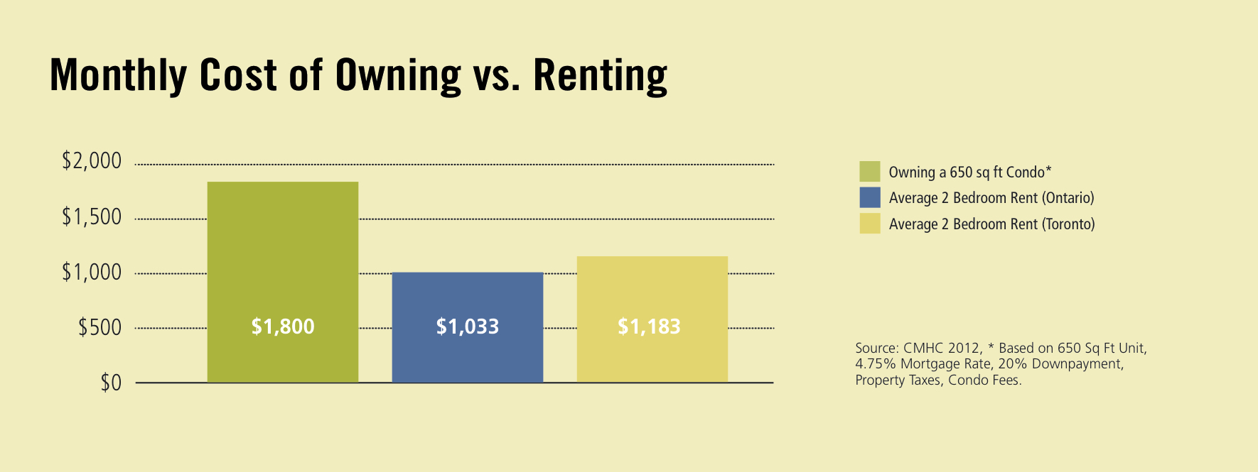 Renting offers a good deal