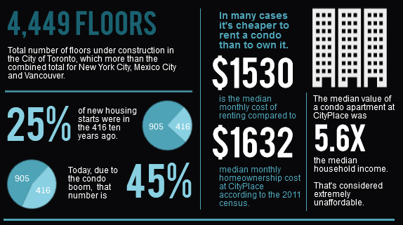 Infographic by: www.torontocondobubble.com