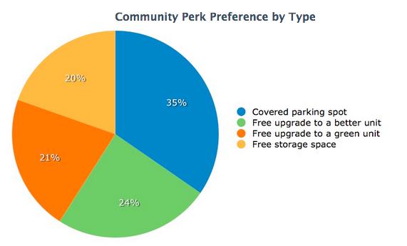 Source: http://blog.softwareadvice.com/articles/property-management/best-incentives-for-retaining-tenants-1213/