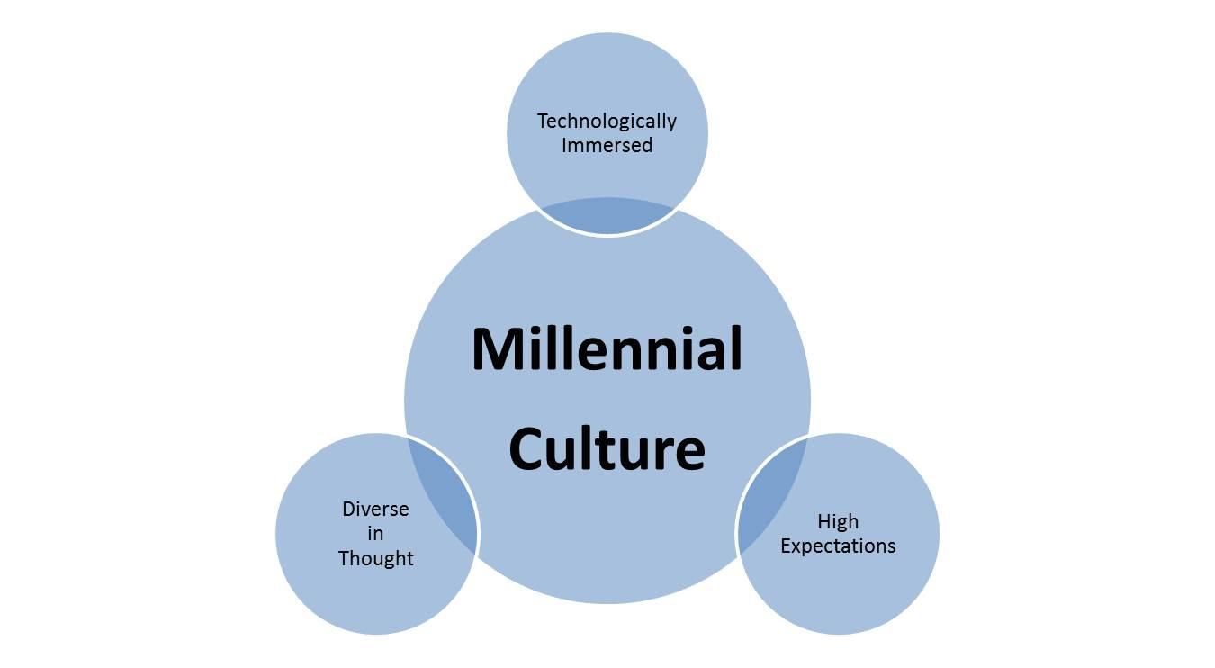 millennial-culture