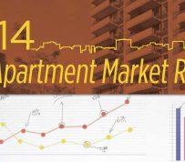 2014 APARTMENT MARKET REPORT