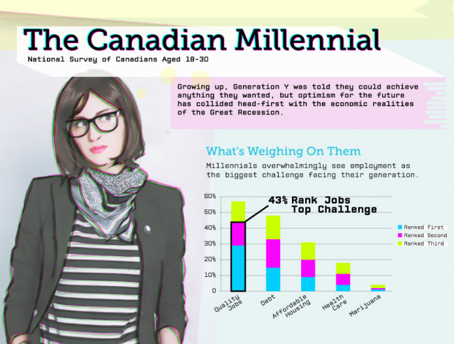 http://www.huffingtonpost.ca/2012/11/20/generation-y-canada-millennials-graphic-infographic_n_2136838.html