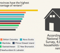 INFOGRAPHIC: EVERYTHING YOU NEED TO KNOW ABOUT THE CANADIAN RENTAL MARKET