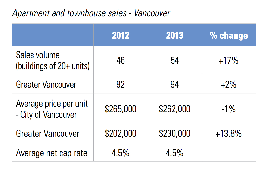 VANCOUVER SQUARE CHART
