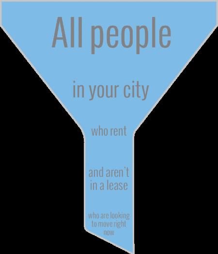 apartment-marketing-funnel