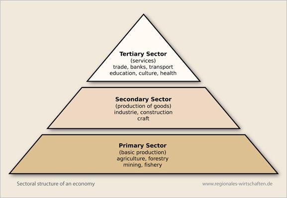 sectors_of_economy