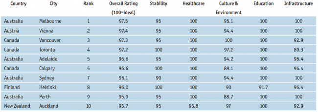 Most-liveable-cities