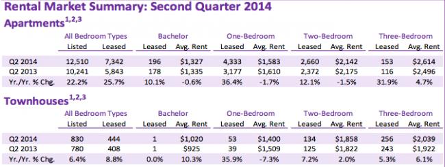 condo-rentals-q2-2014