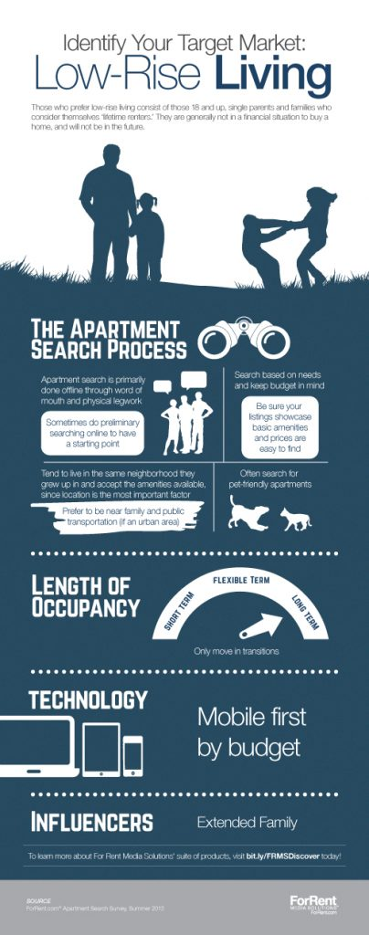 FRMS-Your-Solutions-Personas-Infographics-LOW-RISE-LIVING_1486