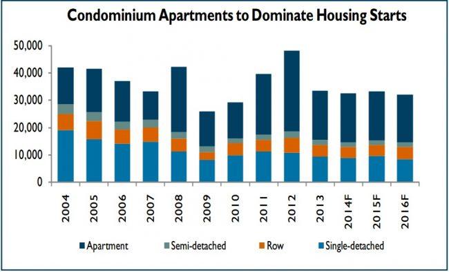 toronto-housing-market
