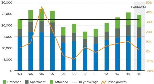 Calgary-housing-market-2015