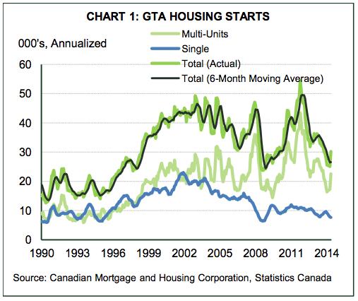 Toronto-building-boom