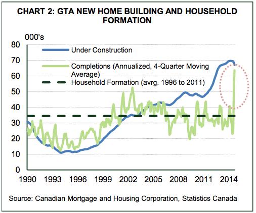 Toronto-condo-building