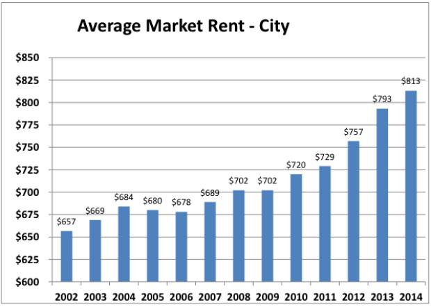 citywide-rents-hamilton-cmhc-2014