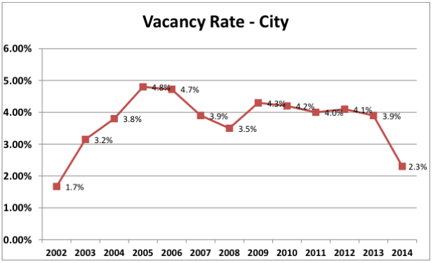 lowest-vacancy-rate-since-2002