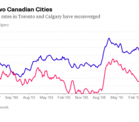 Calgary Loses Jobs Bragging Rights to Toronto and Vancouver