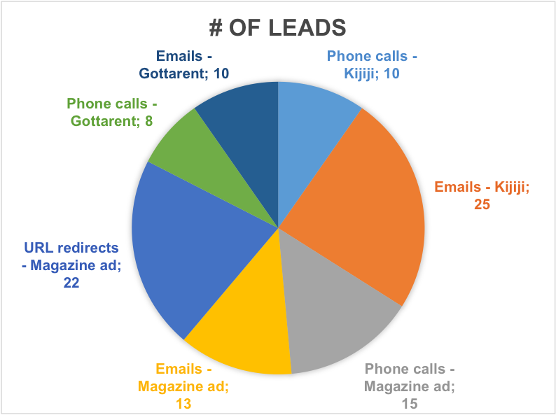 Leads graph