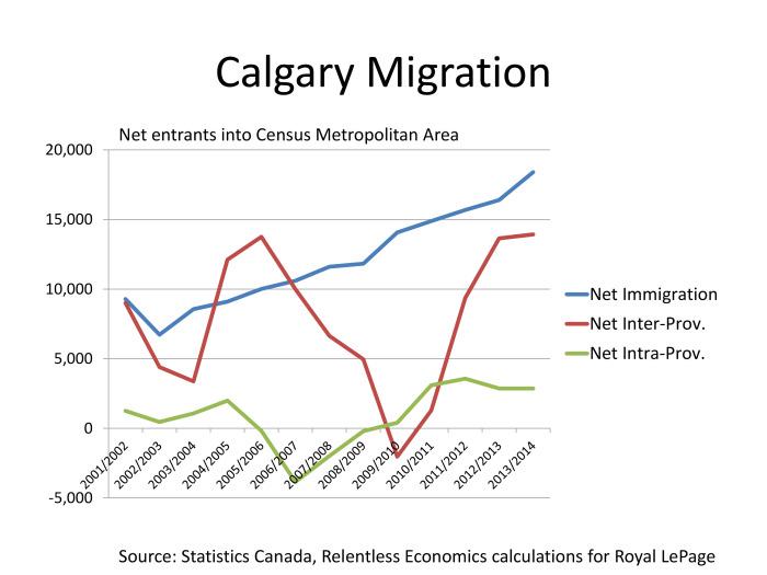 Toronto Migration