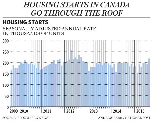 fp0910_housing_starts_620_ab