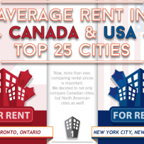 Comparing the Cost to Rent Apartments in Cities across Canada and the U.S.
