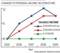 Liberal Government Announces Tax Changes