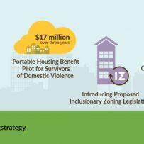 Expansion of Portable Housing Benefit Pilot Program