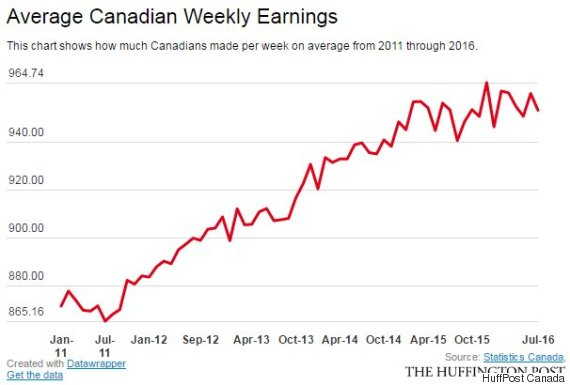 o-average-weekly-earnings-570