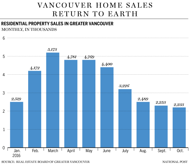 fp1102_vancouver_home_sales