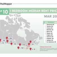 Market watch: Trending rent costs