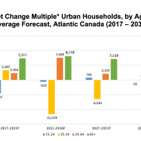 The future of multiples in key urban markets of Atlantic