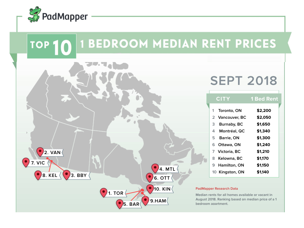 Rental Rates In Canada: Ontario Cities Soar By Double Digits As Vancouver Cools Off