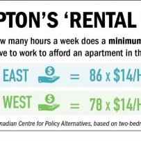 Wage of $27.40 an hour needed to afford two-bedroom apartment in Brampton: Report