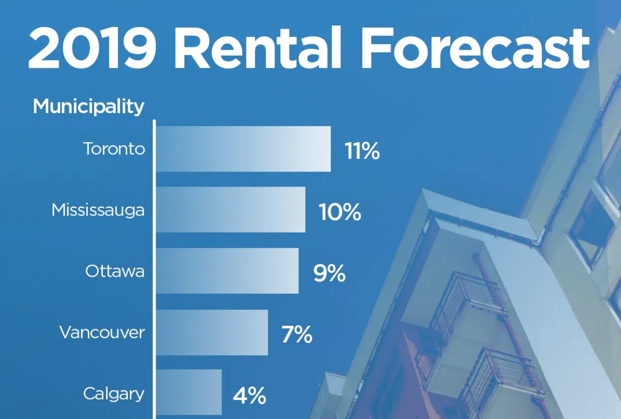 Monthly rent across Canada expected to rise — especially in these 3 cities: report