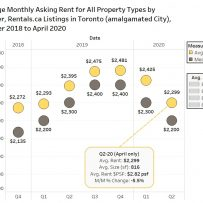 THE IMPACT OF COVID-19 ON TORONTO RENTS