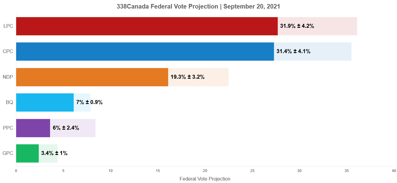 POLL ANALYSIS & ELECTORAL PROJECTIONS